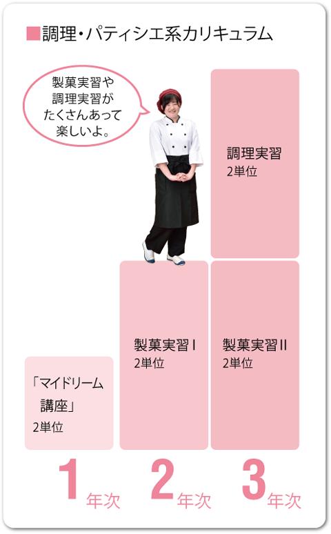 調理・パティシエ系 カリキュラム