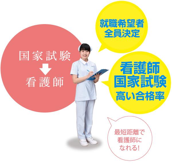 国家試験 看護師 就職決定率100% 看護師国家試験合格率93.1%(全国平均90.0%) 最短距離で看護師になれる!