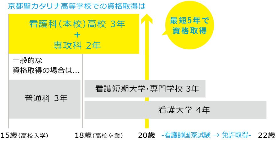 京都聖カタリナ高等学校の看護科の資格取得は最短5年で取得可能!